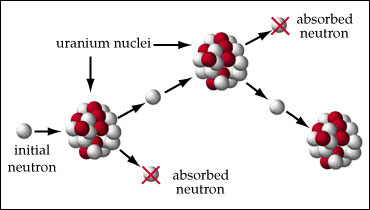 Scheme for as the neutrons released are controlled to control the fission chain reaction