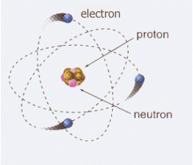 What is an electron? Mass, charge and characteristics