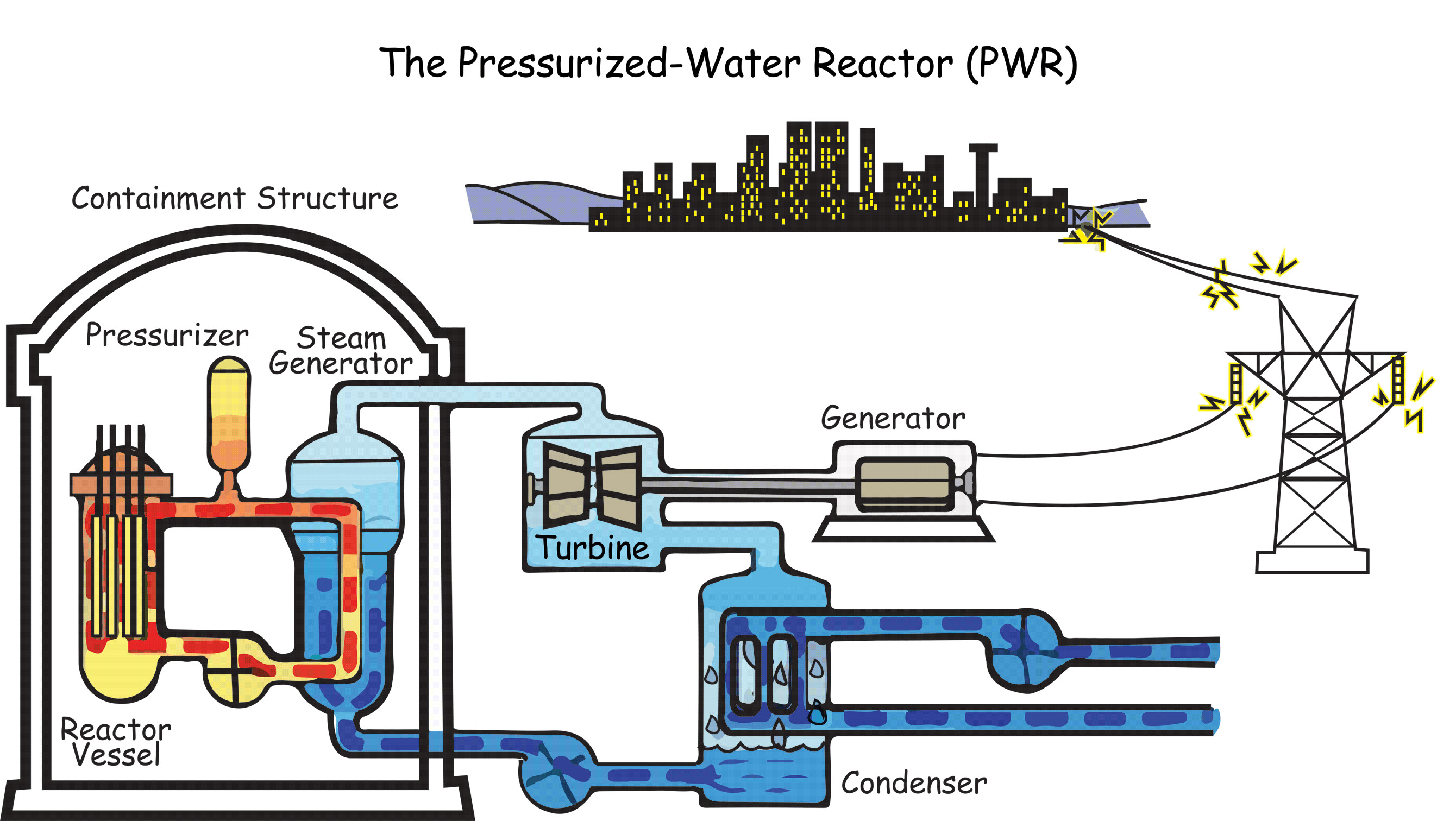 How Does A Nuclear Power Plant Work General Layout Functional Diagram Of