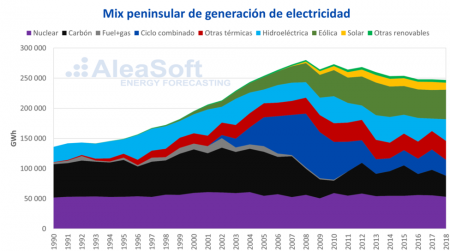 Peninsular electricity generation chart
