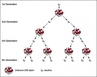Schematic of a chain of nuclear fission reactions
