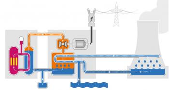Nuclear Power Plant Working