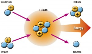 The fusion of two hydrogen nucleus to obtain helium and energy